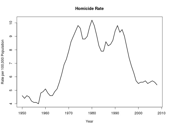 an analysis of the violent crimes in the united states in the past half of a century Insightful analysis  the incidence of violent crime in the united states remains effectively unchanged from half a decade ago the national violent crime .