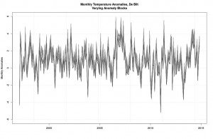All possible 30-year-block anomalies.