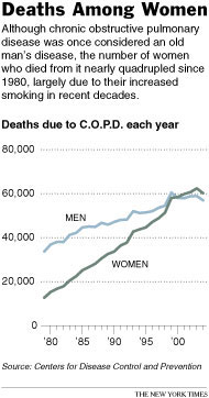 COPD death rates by males and females