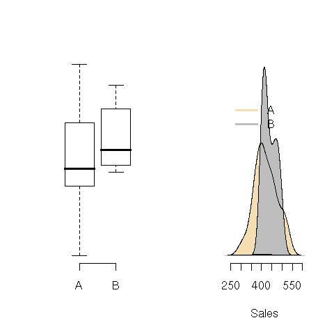 Box plot and density plot of the sales of campaigns A and B