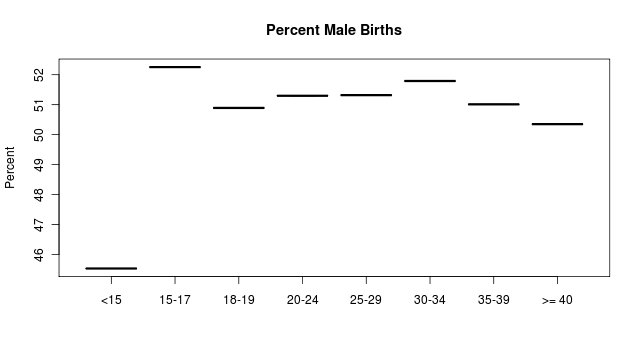 Percent male births