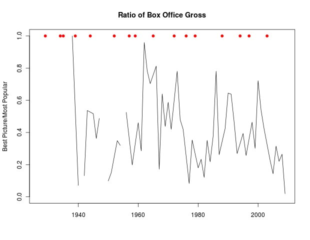 Ratio of box office gross