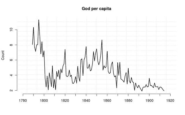 Victorian books on God published per capita