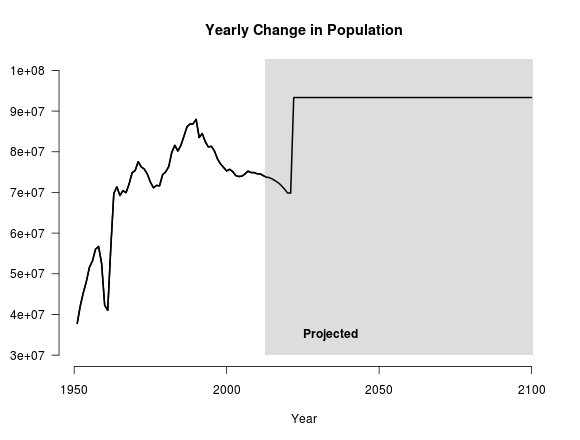 Change in world population