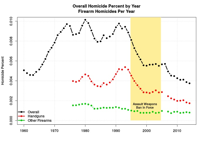 Overall Homicide  and Firearm Homicides Per Year (Percent population)