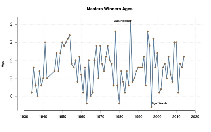 Age of winner by year.