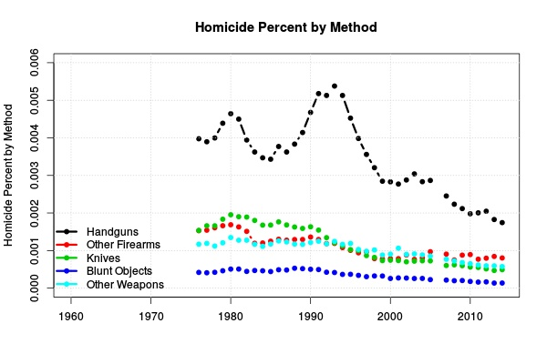 Figure 2: Homicide percent by method.