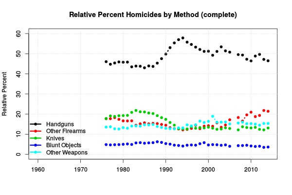 Figure 6: Relative Percent Homicides by Method.