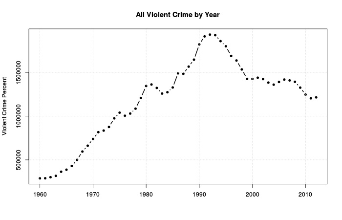 FBI all violent crime by year